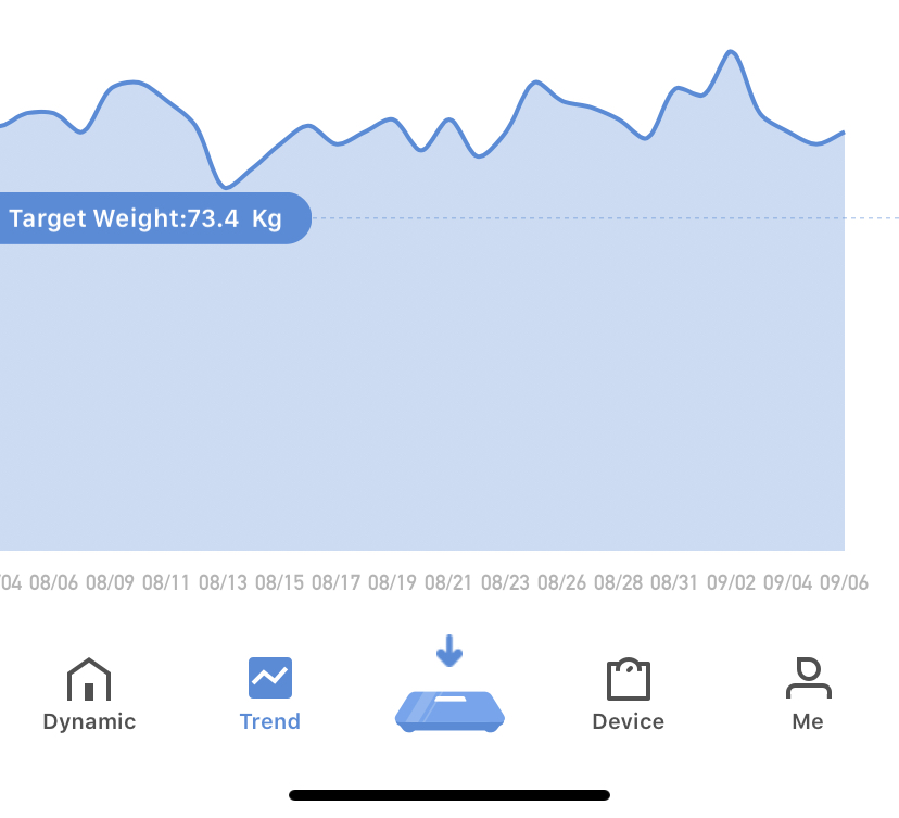 weight plotted against date